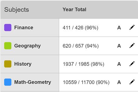 Lessontrek Grade Summary Sample